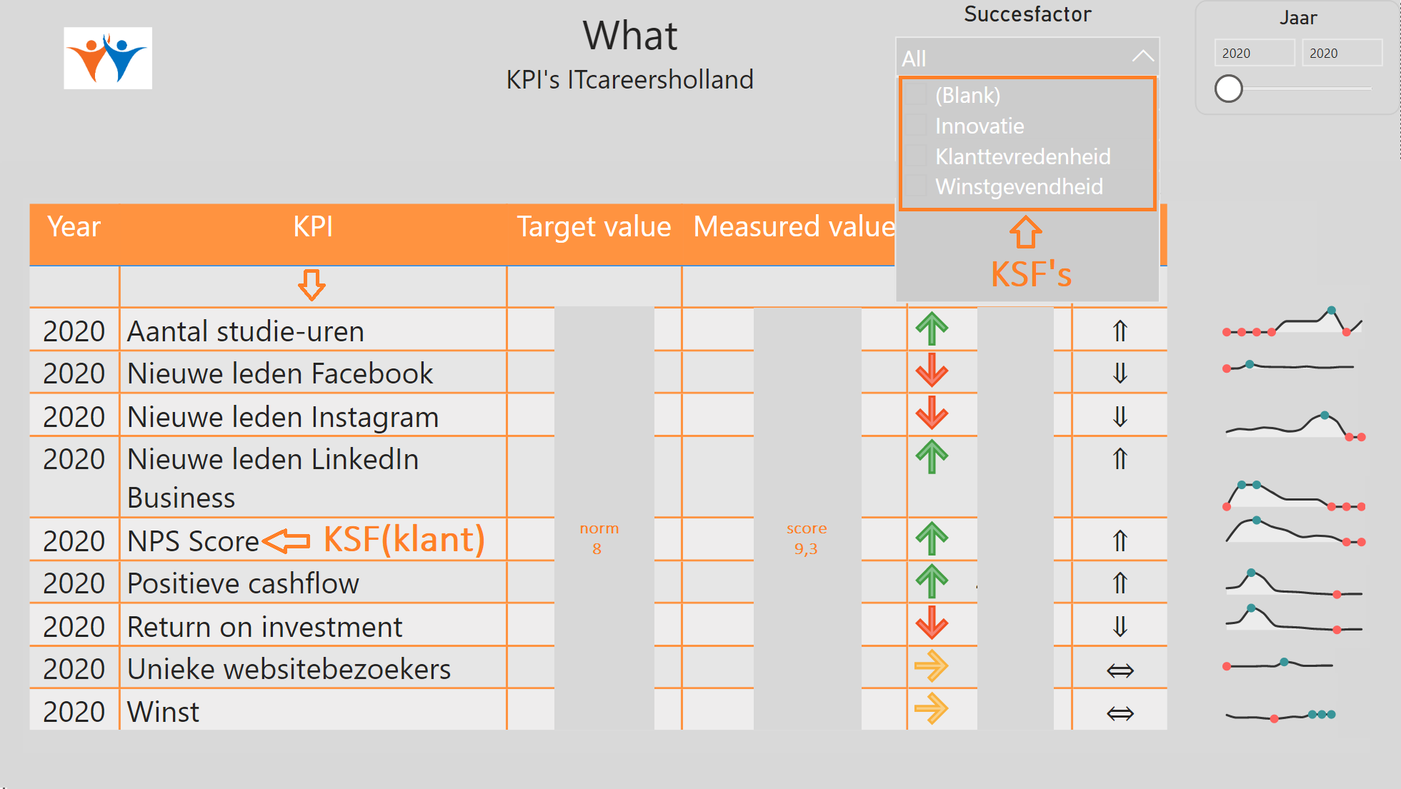 Dashboard KPI1